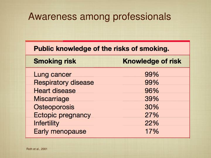 Awareness among professionals