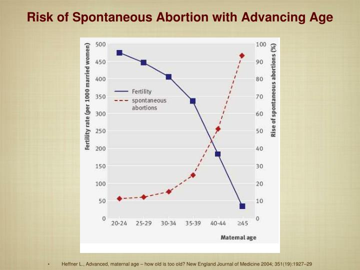 Risk of Spontaneous Abortion with Advancing Age