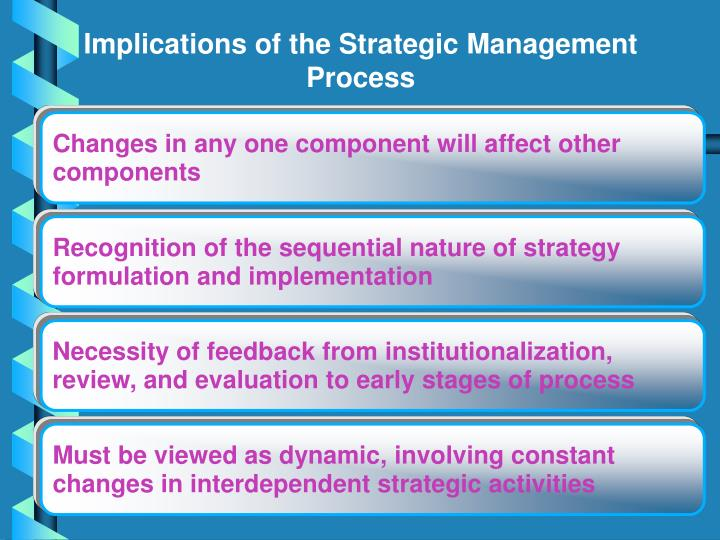 Implications of the Strategic Management Process