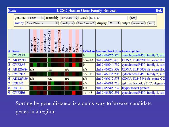 Sorting by gene distance is a quick way to browse candidate