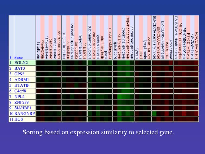 Sorting based on expression similarity to selected gene.