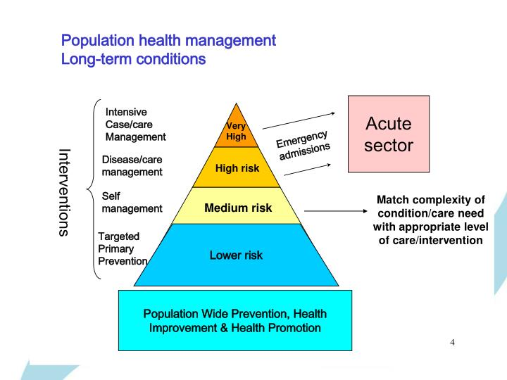 Match complexity of condition/care need with appropriate level of care/intervention
