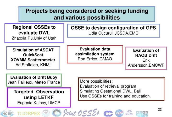 Projects being considered or seeking funding