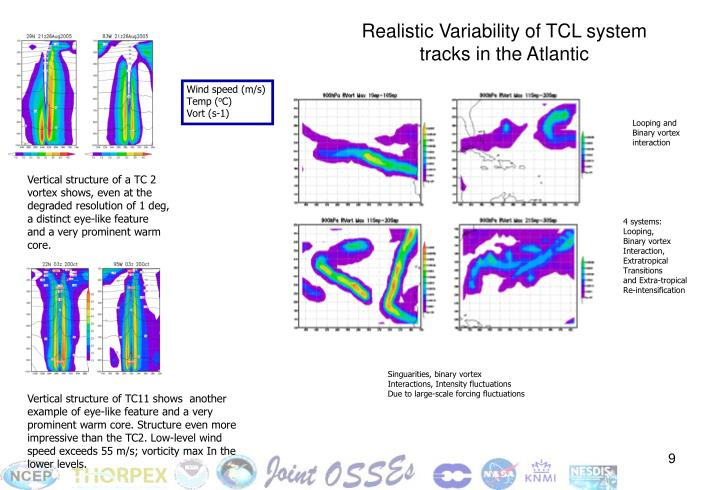 Realistic Variability of TCL system tracks in the Atlantic