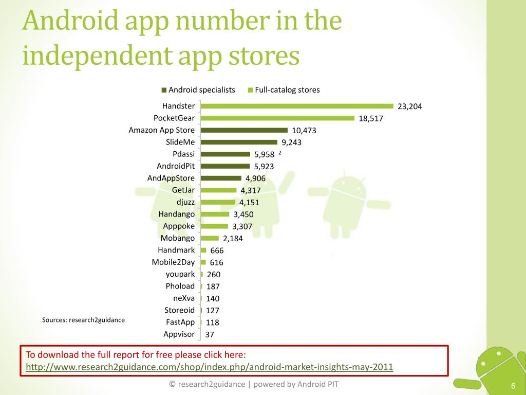 Android app number in the independent app stores