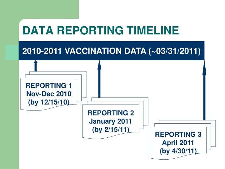DATA REPORTING TIMELINE
