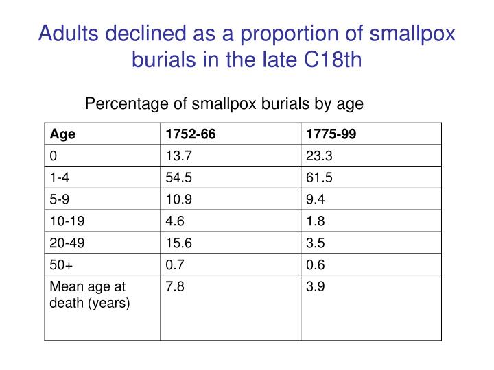 Adults declined as a proportion of smallpox burials in the late C18th