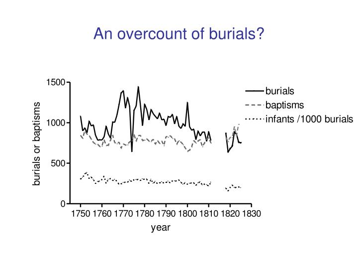 An overcount of burials?