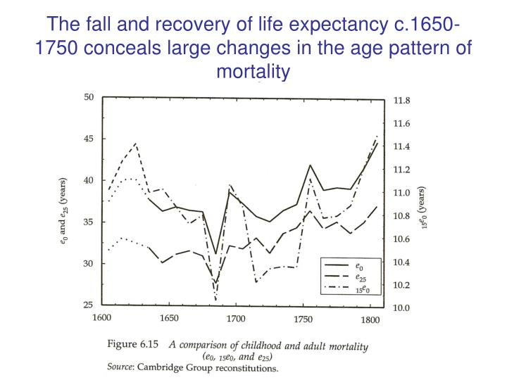 The fall and recovery of life expectancy c.1650-1750 conceals large changes in the age pattern of mortality