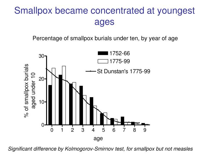 Smallpox became concentrated at youngest ages