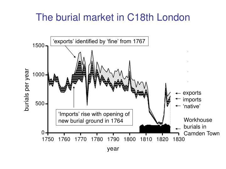 The burial market in C18th London