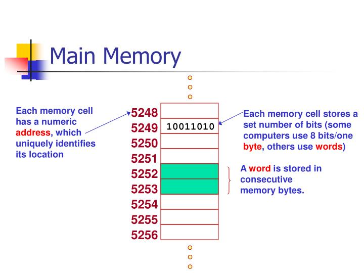 Each memory cell has a numeric