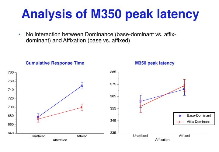 Analysis of M350 peak latency