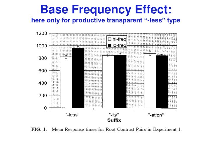 Base Frequency Effect: