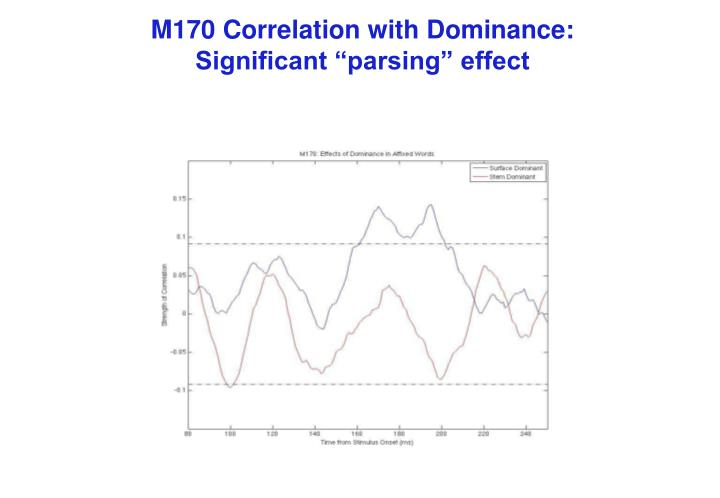 M170 Correlation with Dominance: