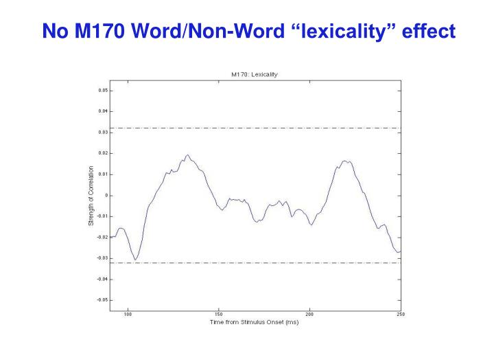 "No M170 Word/Non-Word ""lexicality"" effect"