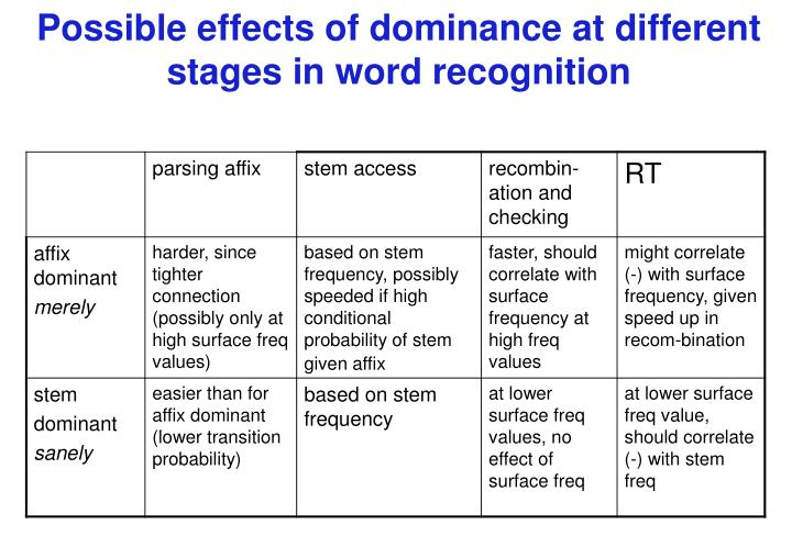 Possible effects of dominance at different stages in word recognition