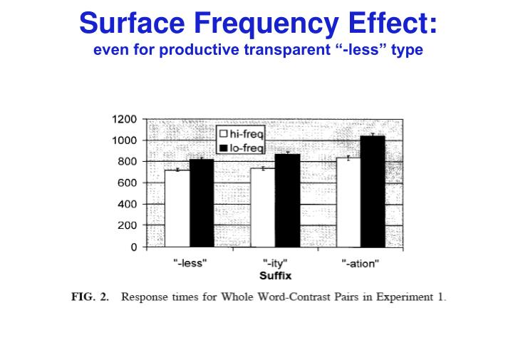 Surface Frequency Effect: