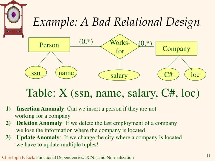 Example: A Bad Relational Design