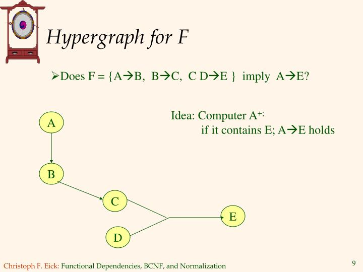 Hypergraph for F
