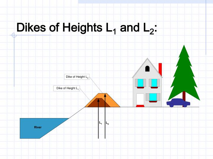 Dikes of Heights L