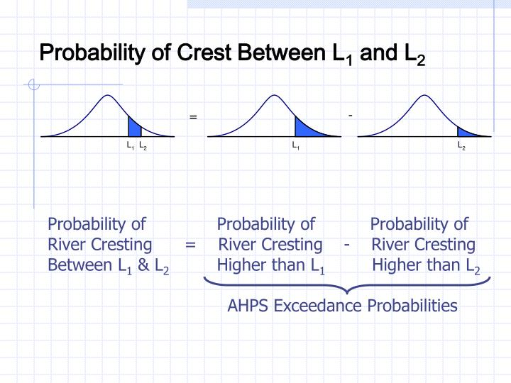 Probability of Crest Between L