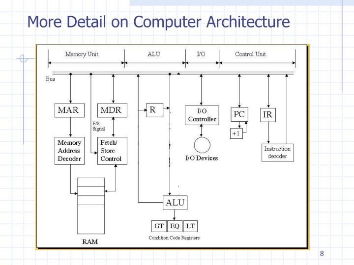 More Detail on Computer Architecture