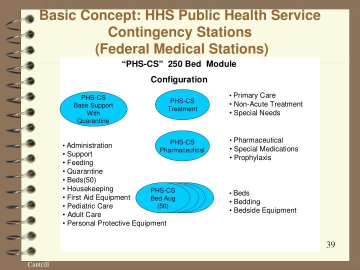 Basic Concept: HHS Public Health Service