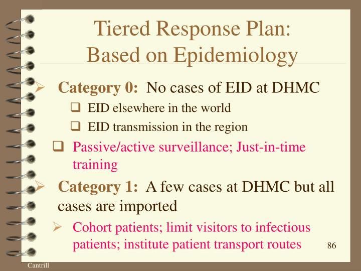 Tiered Response Plan: