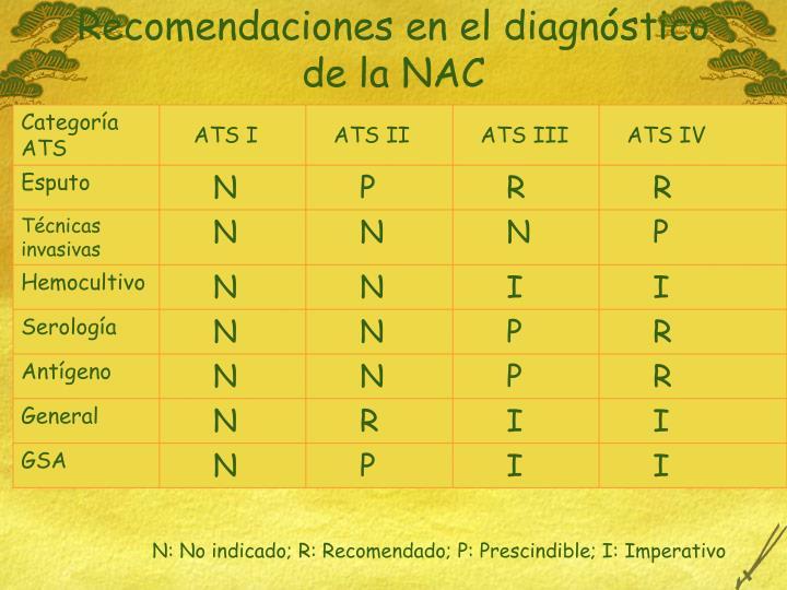 Recomendaciones en el diagnóstico de la NAC