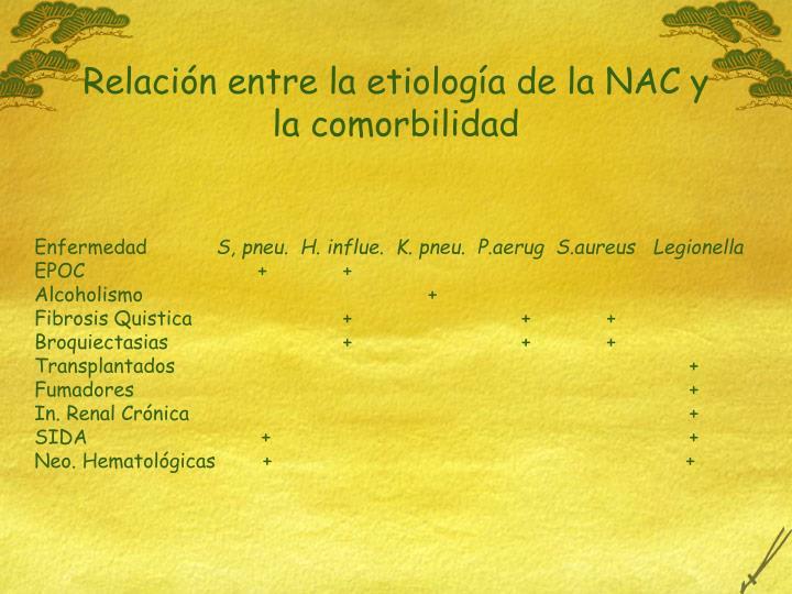 Relación entre la etiología de la NAC y la comorbilidad