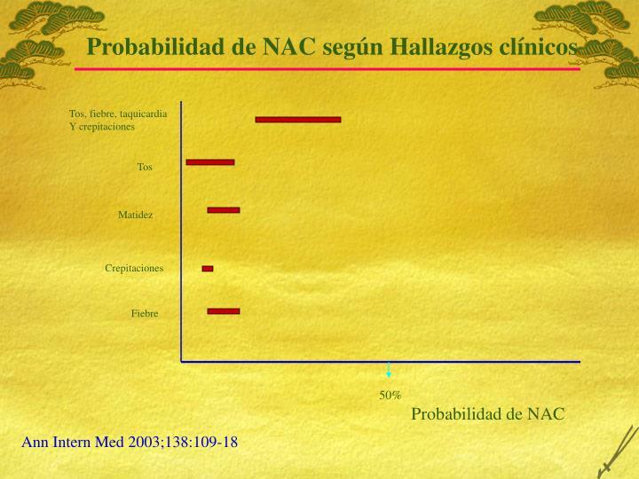 Probabilidad de NAC según Hallazgos clínicos