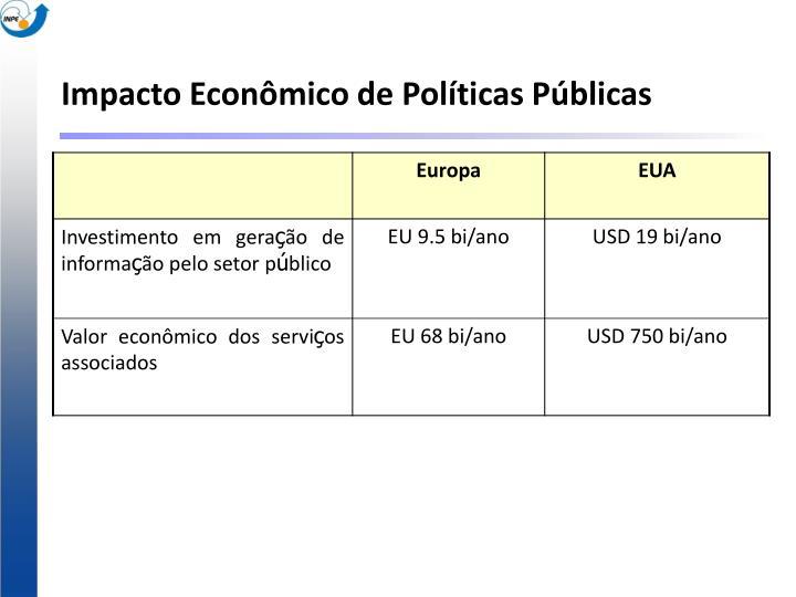 Impacto Econômico de Políticas Públicas