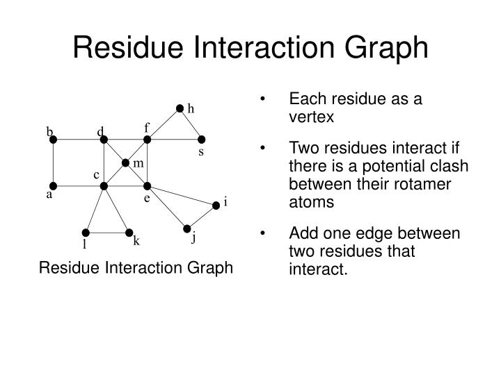Residue Interaction Graph
