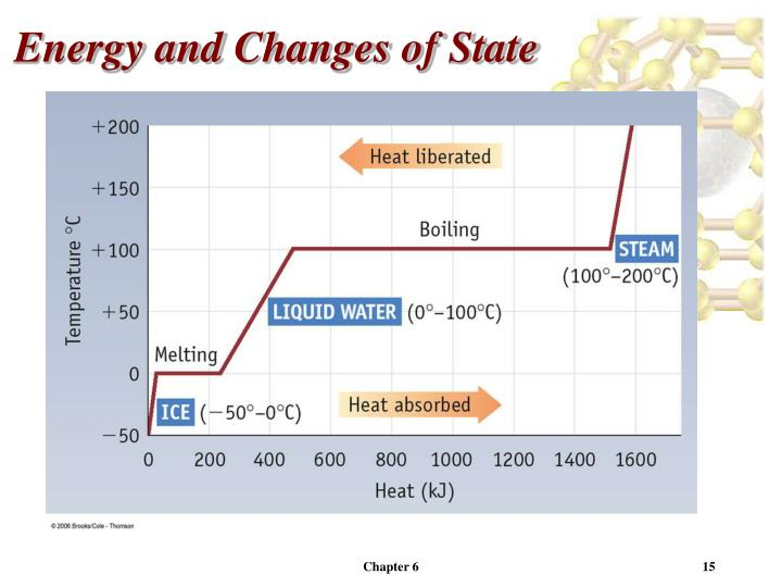 Energy and Changes of State
