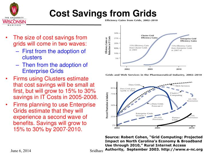 Cost Savings from Grids