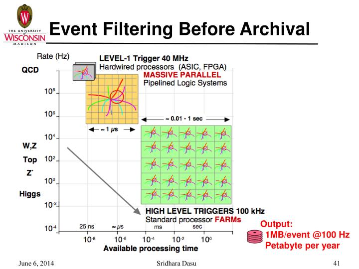 Event Filtering Before Archival