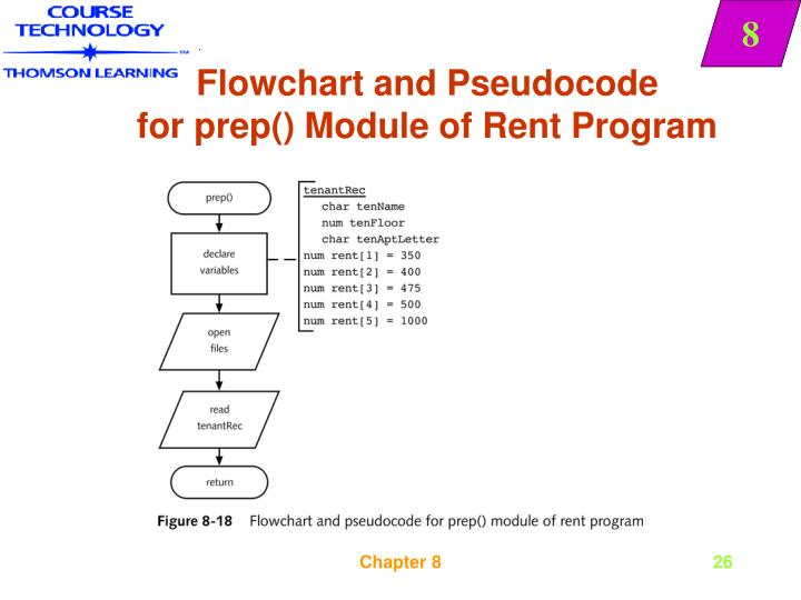 Flowchart and Pseudocode