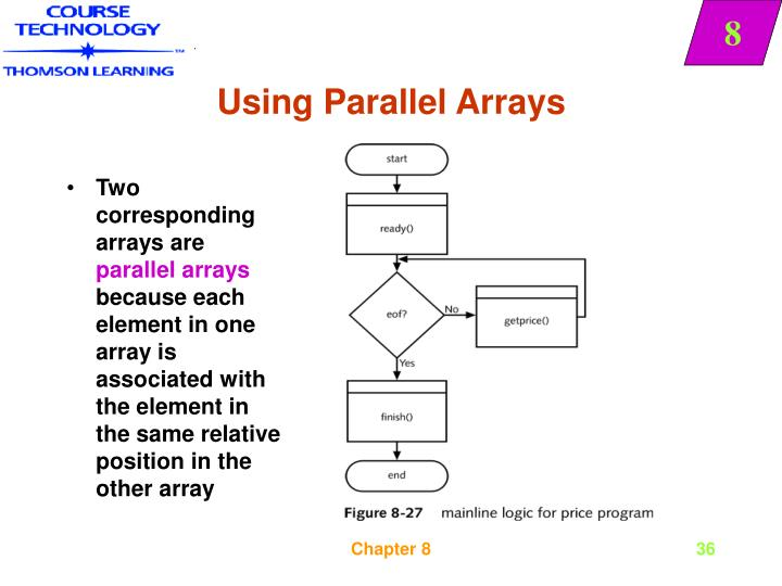 Using Parallel Arrays