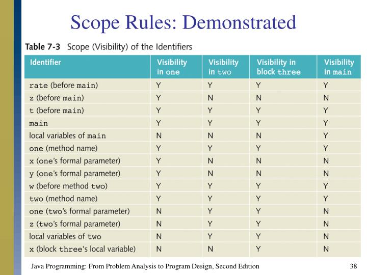 Scope Rules: Demonstrated
