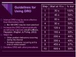 guidelines for using dro