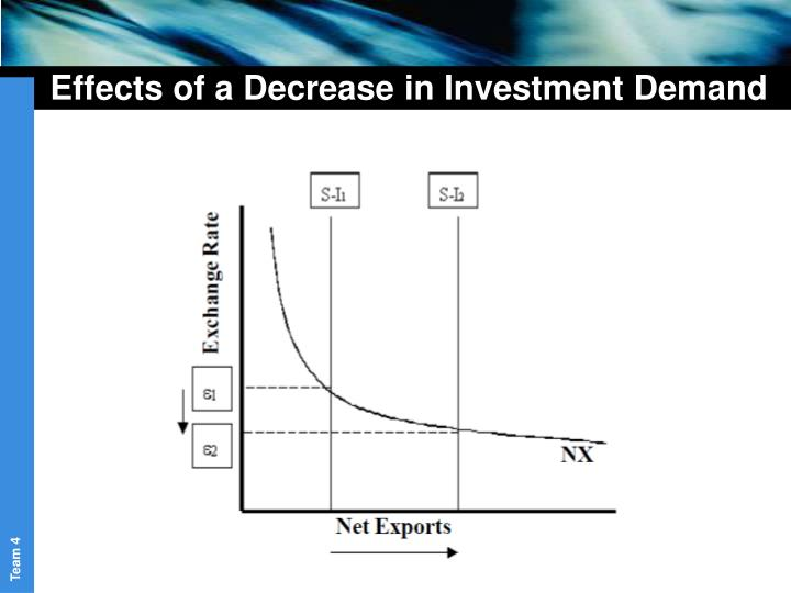 Effects of a Decrease in Investment Demand
