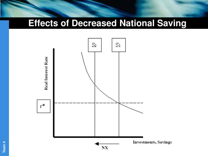 Effects of Decreased National Saving