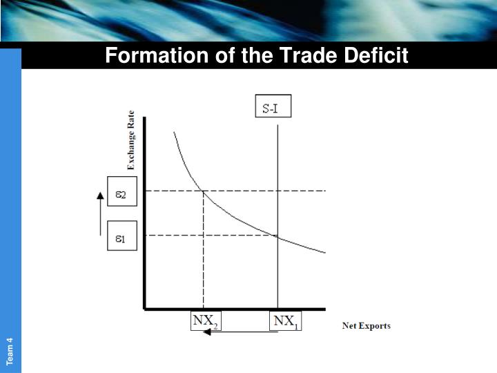 Formation of the Trade Deficit