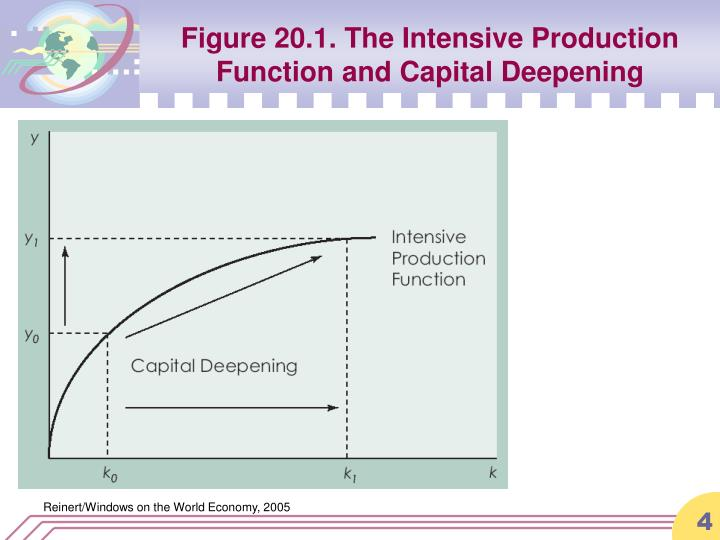 Figure 20.1. The Intensive Production Function and Capital Deepening
