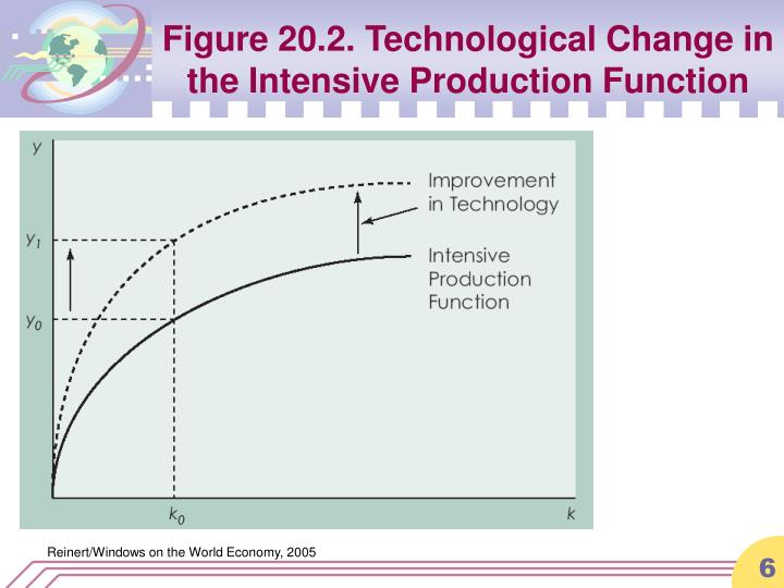 Figure 20.2. Technological Change in the Intensive Production Function