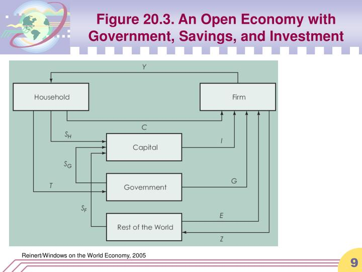 Figure 20.3. An Open Economy with Government, Savings, and Investment