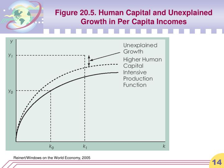 Figure 20.5. Human Capital and Unexplained Growth in Per Capita Incomes