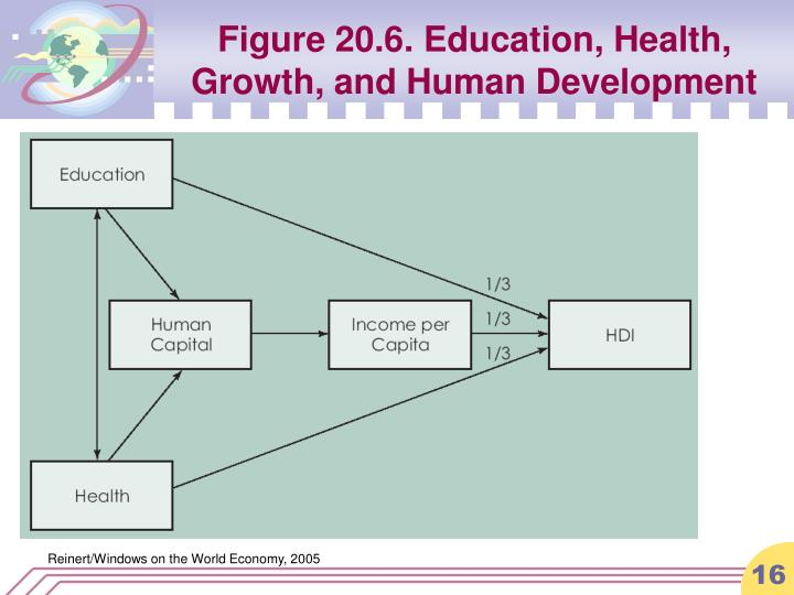 Figure 20.6. Education, Health, Growth, and Human Development