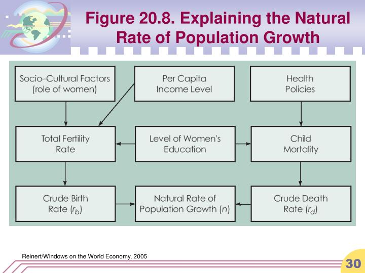 Figure 20.8. Explaining the Natural Rate of Population Growth